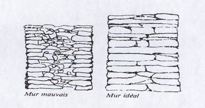 Module two contents - Code urbanisme mur de soutenement ...
